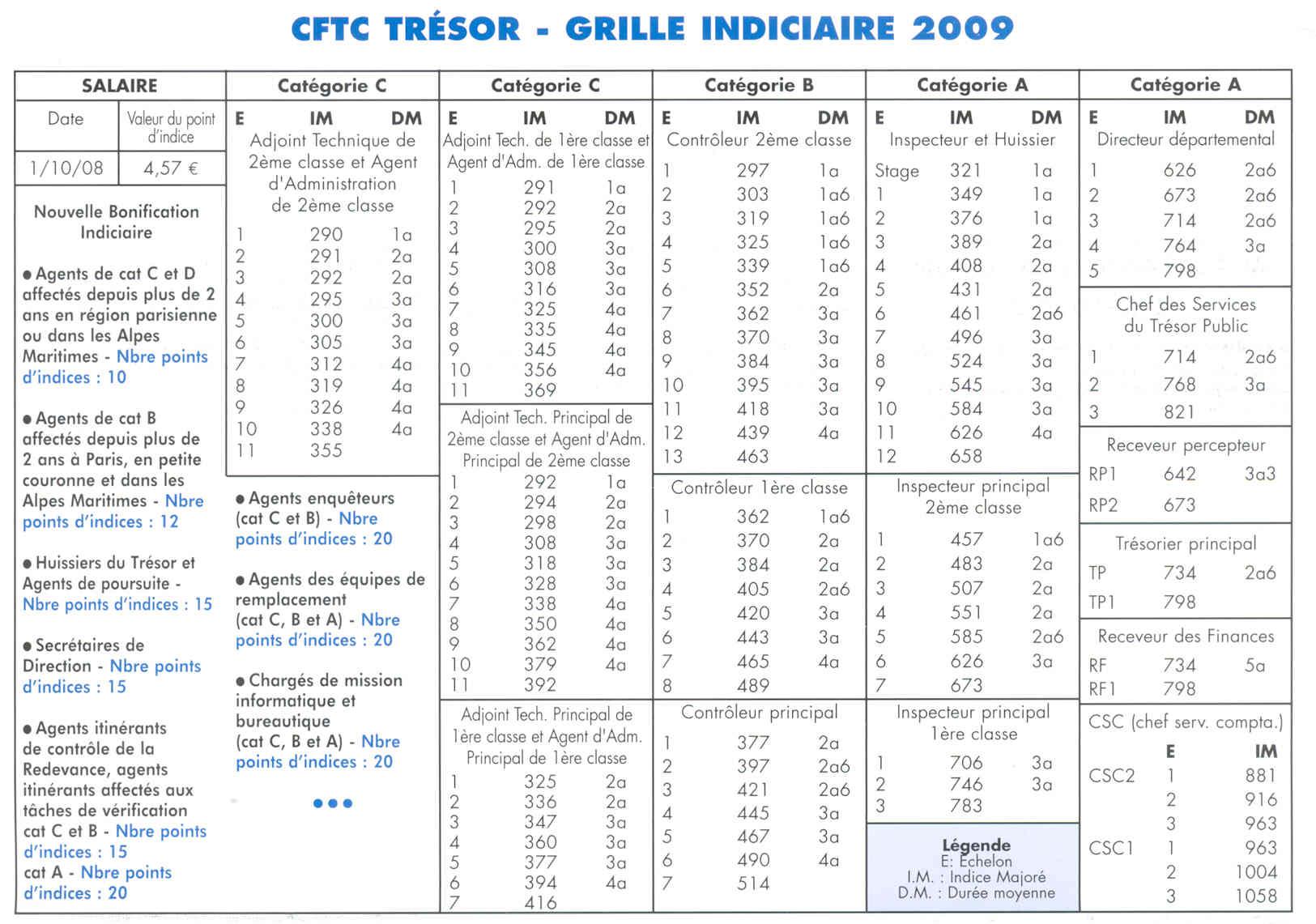 Cftc tr sor pas de calais la grille indiciaire 2009 - Grille indiciaire des secretaires administratifs ...