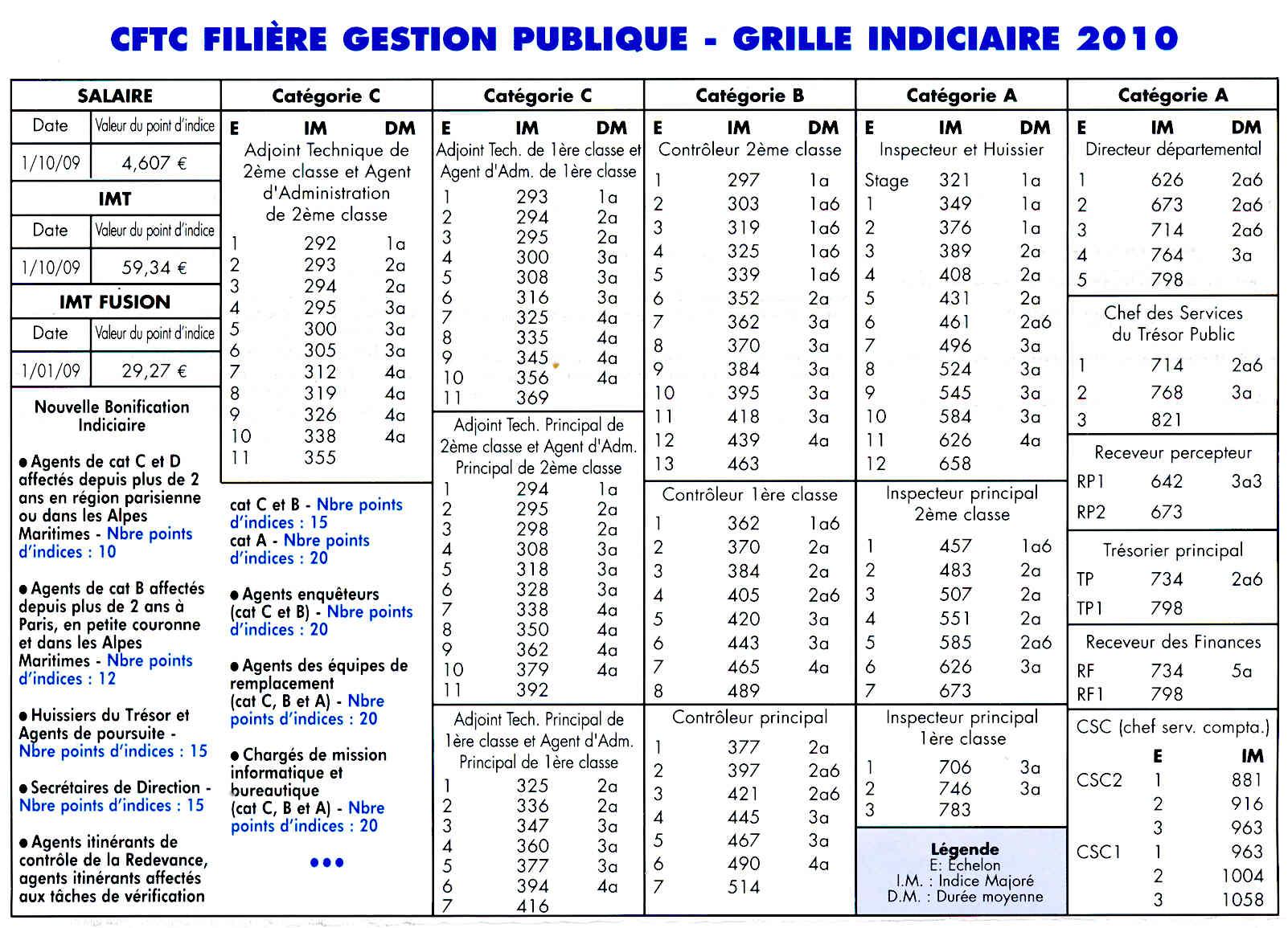 Cftc dgfip pas de calais la grille indiciaire 2010 - Refonte de la grille indiciaire de la categorie c ...